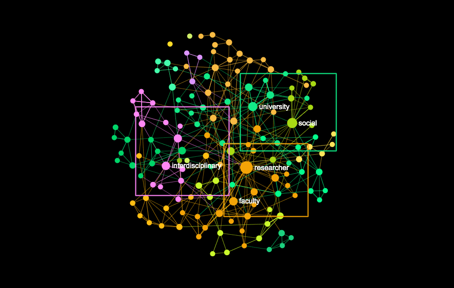 Text to network graph visualization